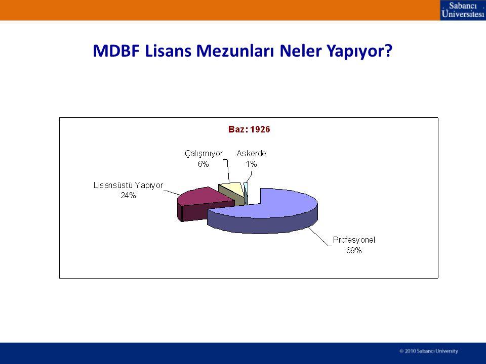 MDBF Lisans Mezunları Neler Yapıyor?