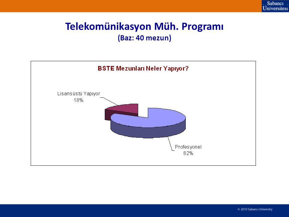 Telekomünikasyon Müh. Programı (Baz: 40 mezun)