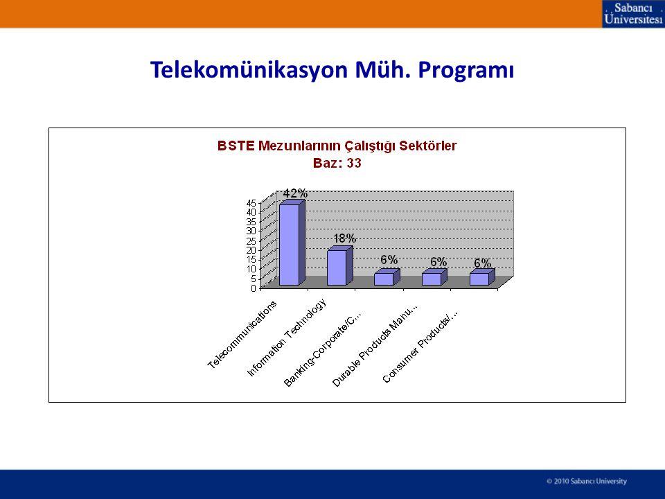 Telekomünikasyon Müh. Programı