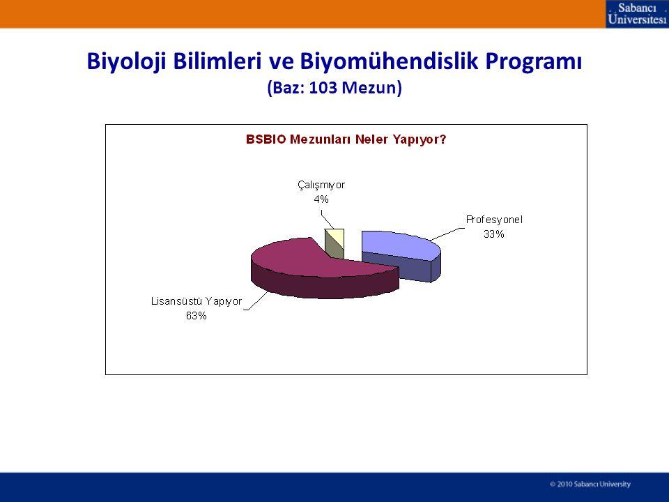 Biyoloji Bilimleri ve Biyomühendislik Programı (Baz: 103 Mezun)