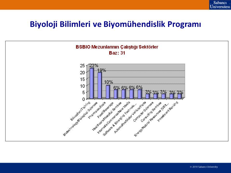 Biyoloji Bilimleri ve Biyomühendislik Programı