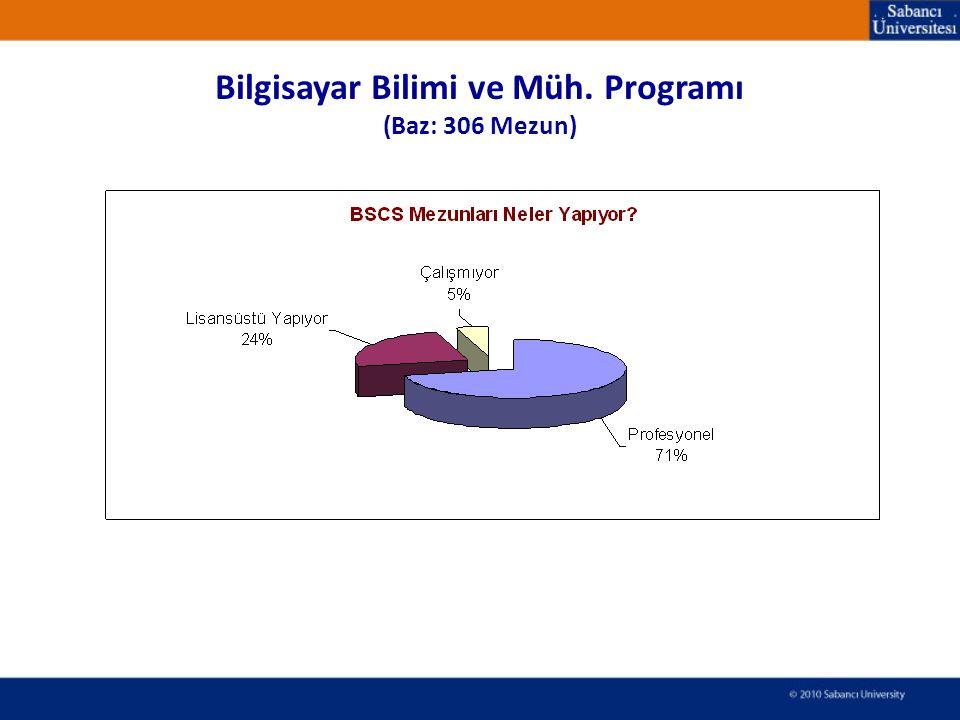 Bilgisayar Bilimi ve Müh. Programı (Baz: 306 Mezun)