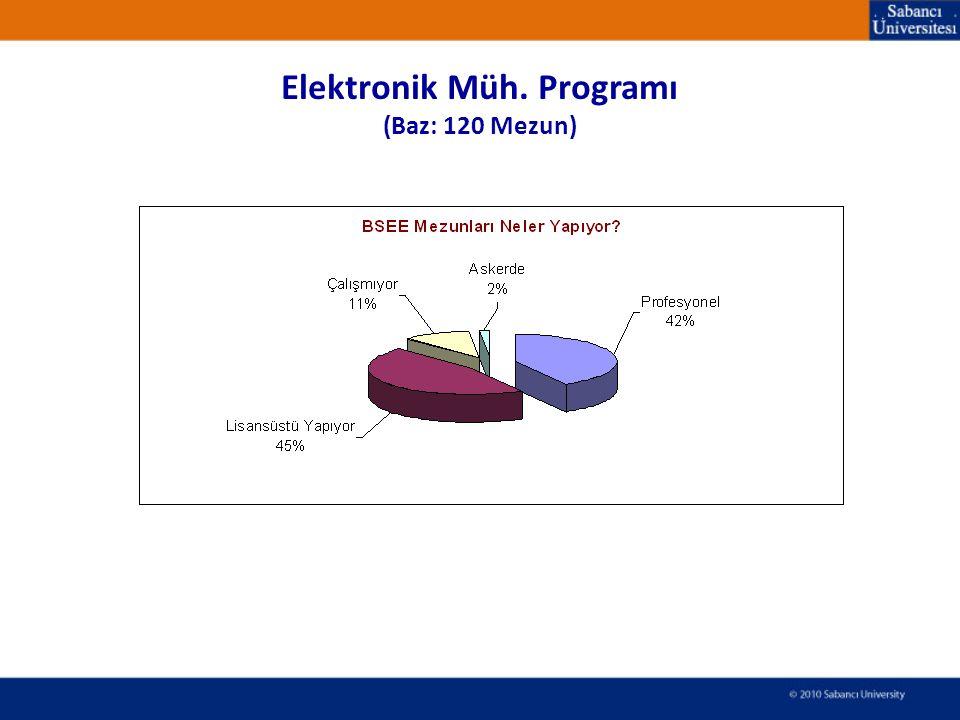Elektronik Müh. Programı (Baz: 120 Mezun)