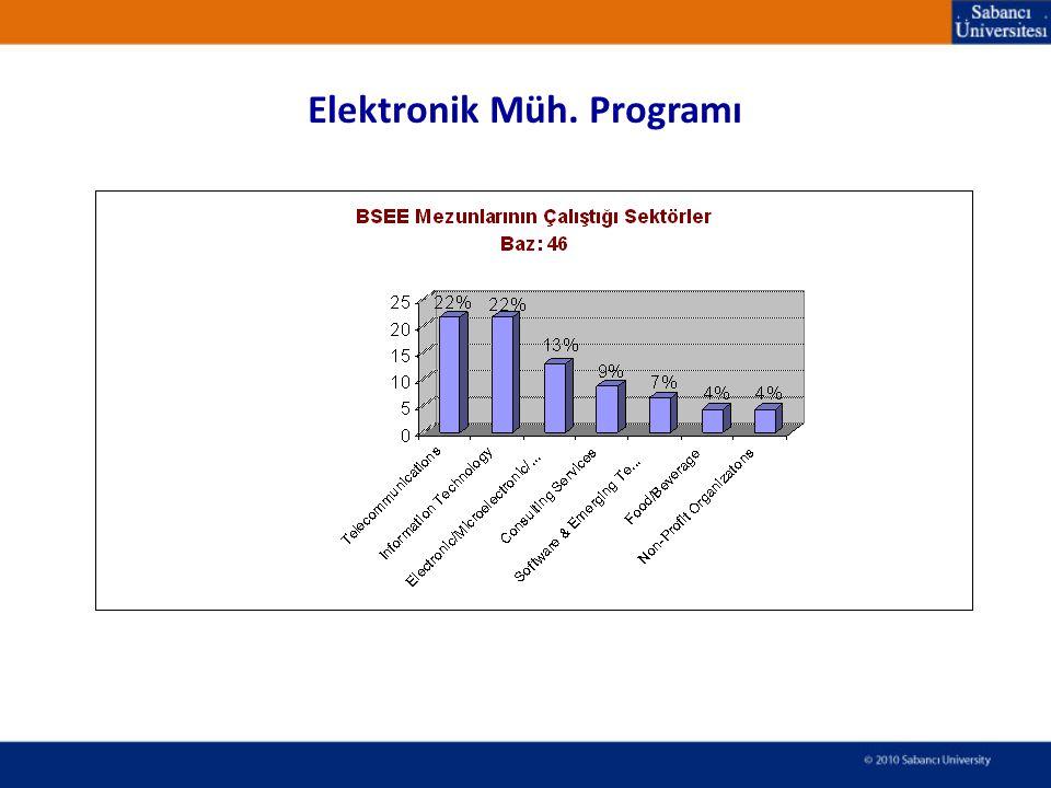 Elektronik Müh. Programı