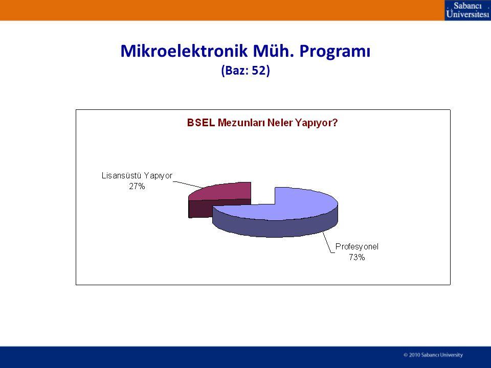 Mikroelektronik Müh. Programı (Baz: 52)