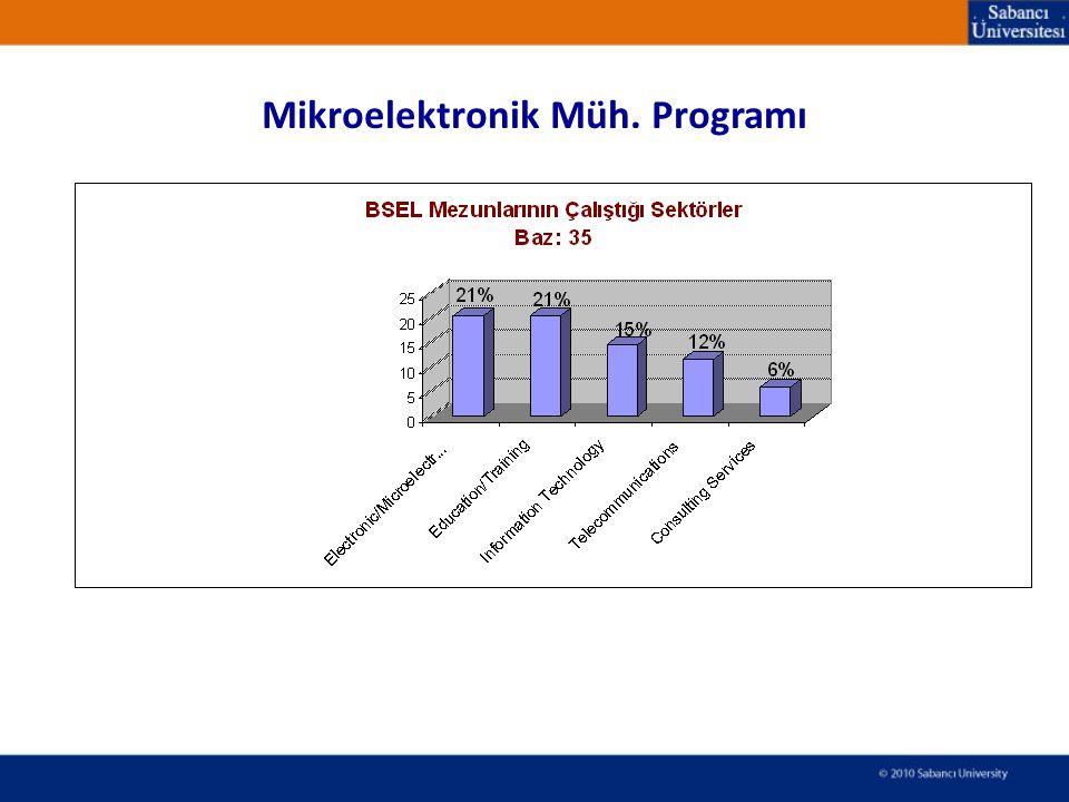Mikroelektronik Müh. Programı