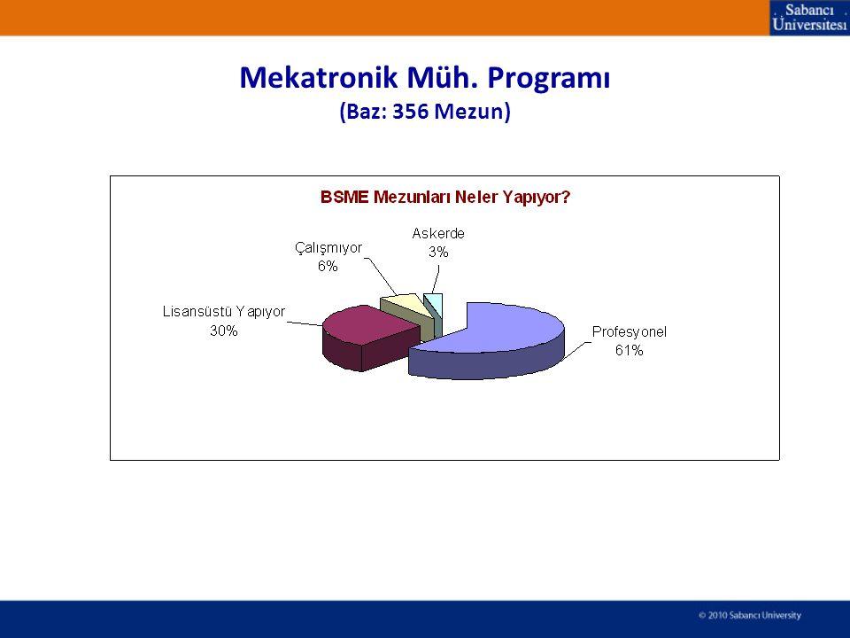 Mekatronik Müh. Programı (Baz: 356 Mezun)