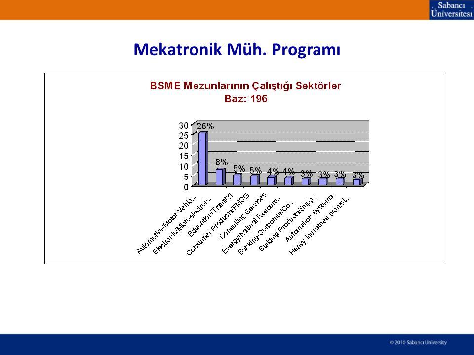 Mekatronik Müh. Programı