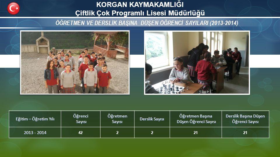 KORGAN KAYMAKAMLIĞI Çiftlik Çok Programlı Lisesi Müdürlüğü ÖĞRETMEN VE DERSLİK BAŞINA DÜŞEN ÖĞRENCİ SAYILARI (2013-2014)ÖĞRETMEN VE DERSLİK BAŞINA DÜŞEN ÖĞRENCİ SAYILARI (2013-2014) Eğitim – Öğretim Yılı Öğrenci Sayısı SayısıÖğretmenSayısı Derslik Sayısı Öğretmen Başına Düşen Öğrenci Sayısı Düşen Öğrenci Sayısı Derslik Başına Düşen Öğrenci Sayısı 2013 - 2014 422221