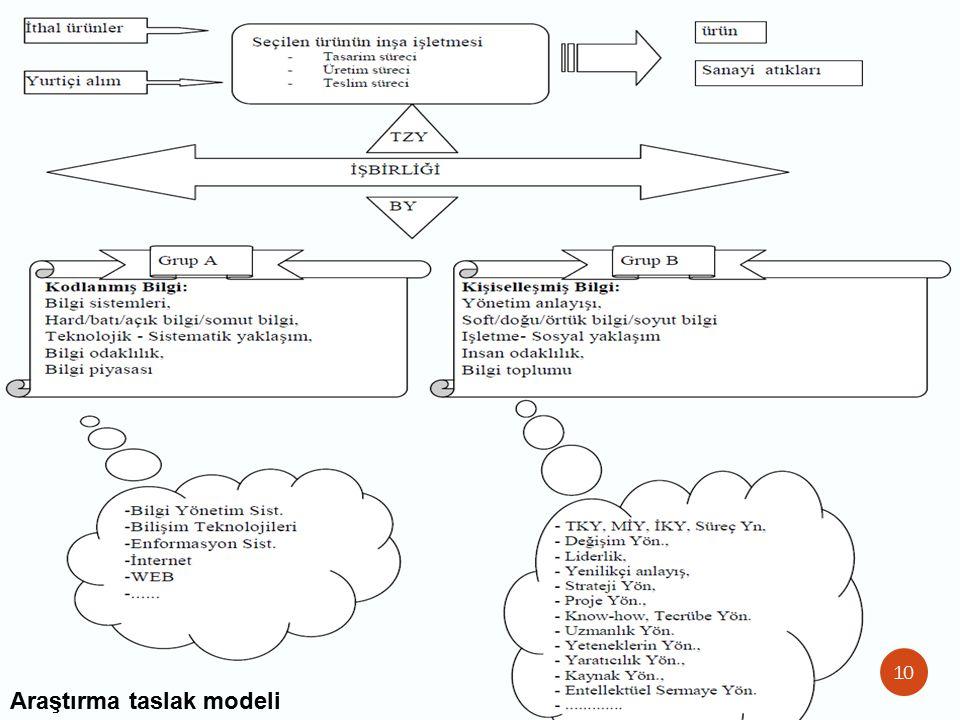 10 Araştırma taslak modeli