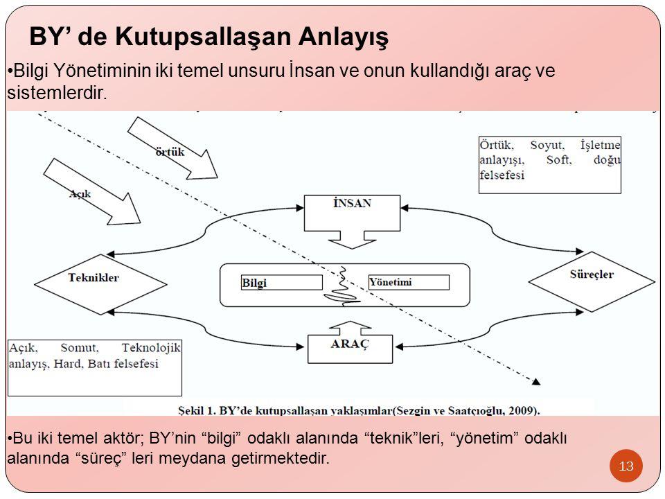 """Bilgi Yönetiminin iki temel unsuru İnsan ve onun kullandığı araç ve sistemlerdir. 13 Bu iki temel aktör; BY'nin """"bilgi"""" odaklı alanında """"teknik""""leri,"""
