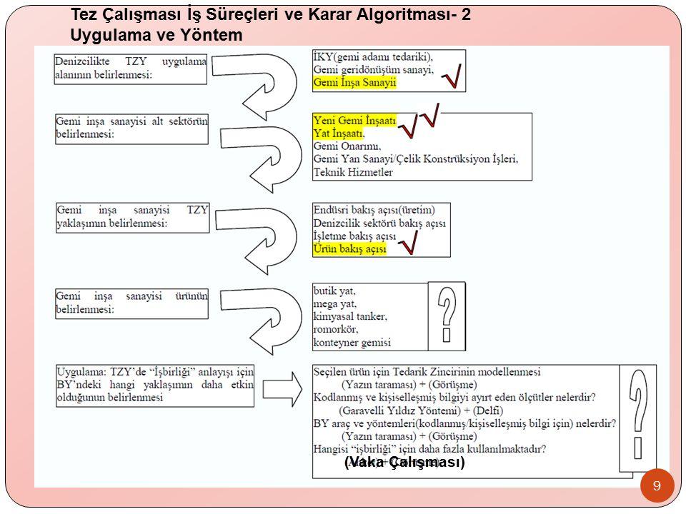 9 Tez Çalışması İş Süreçleri ve Karar Algoritması- 2 Uygulama ve Yöntem (Vaka Çalışması)