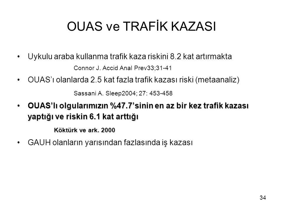 34 OUAS ve TRAFİK KAZASI Uykulu araba kullanma trafik kaza riskini 8.2 kat artırmakta Connor J. Accid Anal Prev33;31-41 OUAS'ı olanlarda 2.5 kat fazla