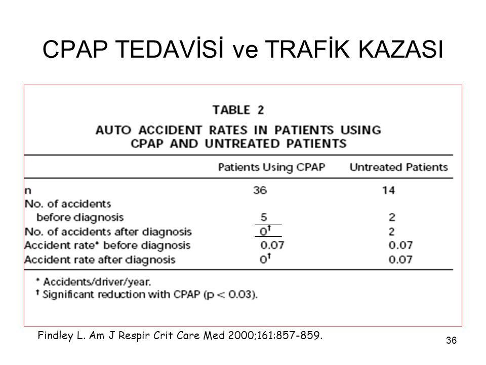 36 CPAP TEDAVİSİ ve TRAFİK KAZASI Findley L. Am J Respir Crit Care Med 2000;161:857-859.