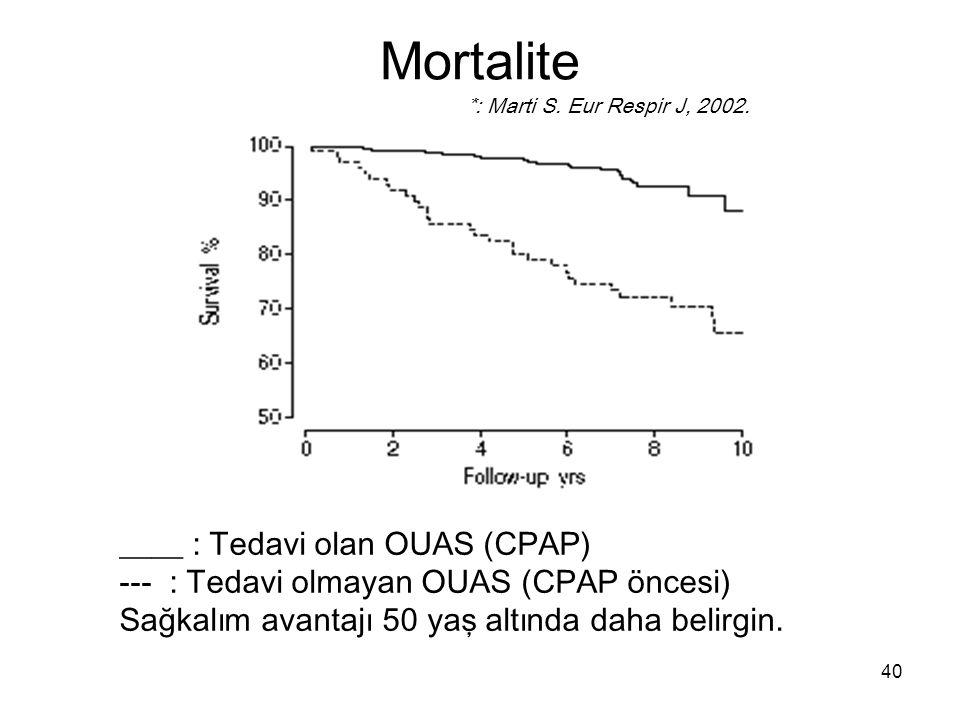 40 ____ : Tedavi olan OUAS (CPAP) --- : Tedavi olmayan OUAS (CPAP öncesi) Sağkalım avantajı 50 yaş altında daha belirgin. *: Marti S. Eur Respir J, 20