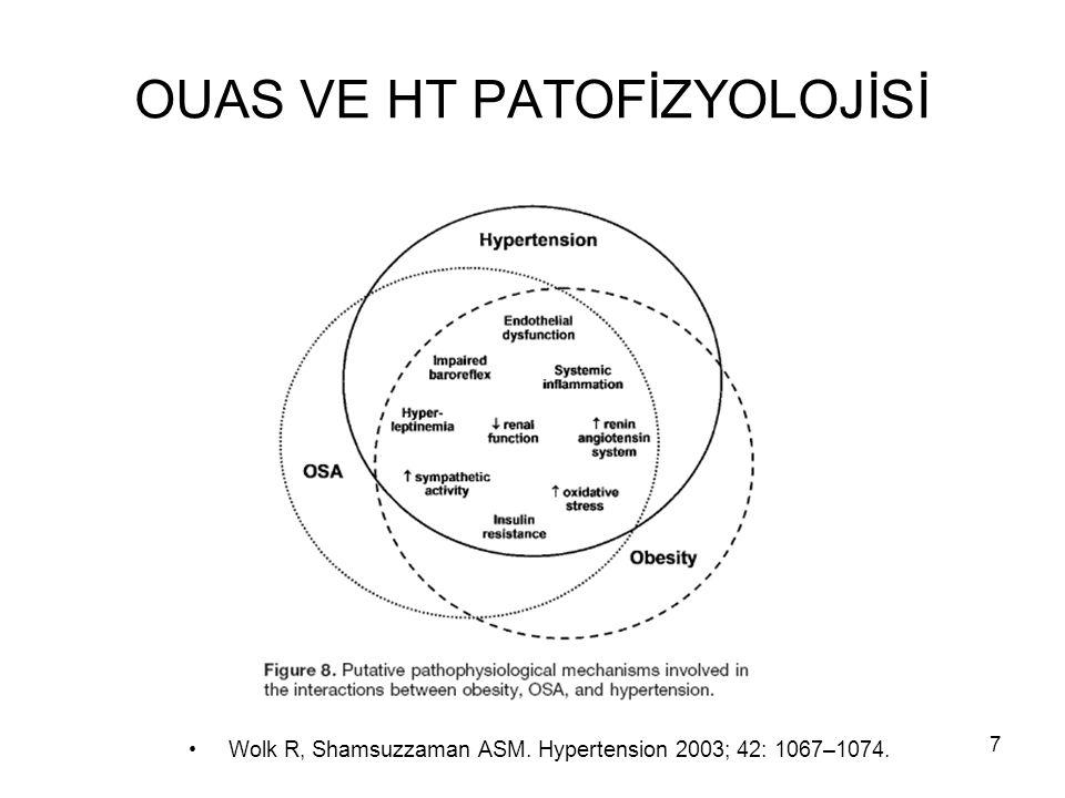 7 OUAS VE HT PATOFİZYOLOJİSİ Wolk R, Shamsuzzaman ASM. Hypertension 2003; 42: 1067–1074.