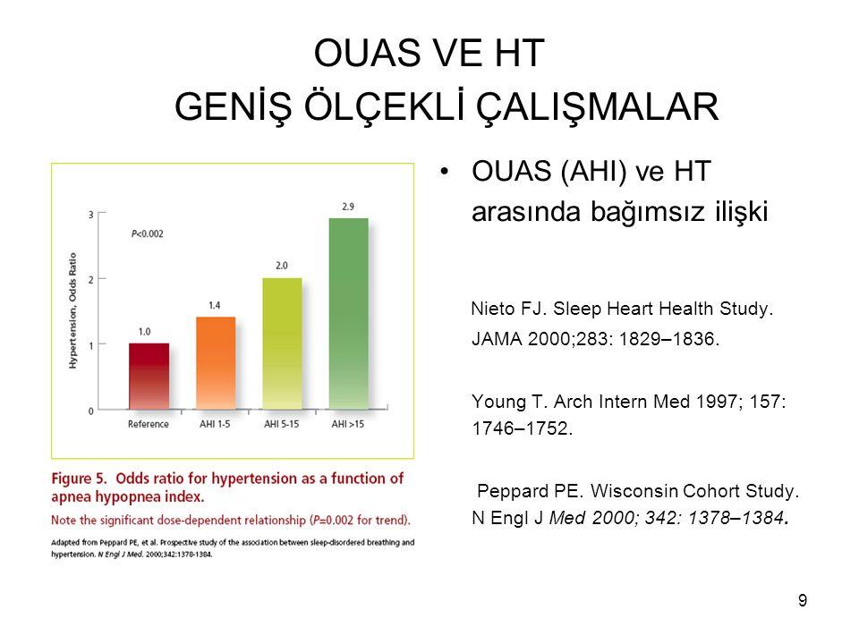 9 OUAS VE HT GENİŞ ÖLÇEKLİ ÇALIŞMALAR OUAS (AHI) ve HT arasında bağımsız ilişki Nieto FJ. Sleep Heart Health Study. JAMA 2000;283: 1829–1836. Young T.
