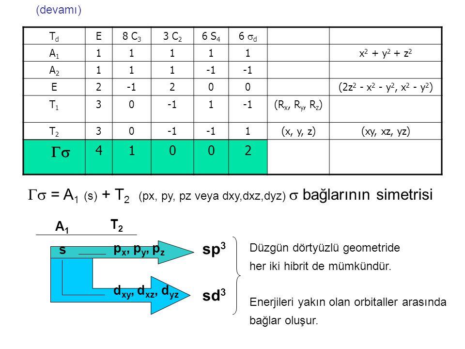 z C 3 1  3 3  4 4  1 2  2 C 2 1  2 3  4  d 1  4 2  2 3  3 Dörtyüzlü geometride σ-bağlarının simetrisi nelerdir? S 4 1  3 2  4 1 0 02 İndir