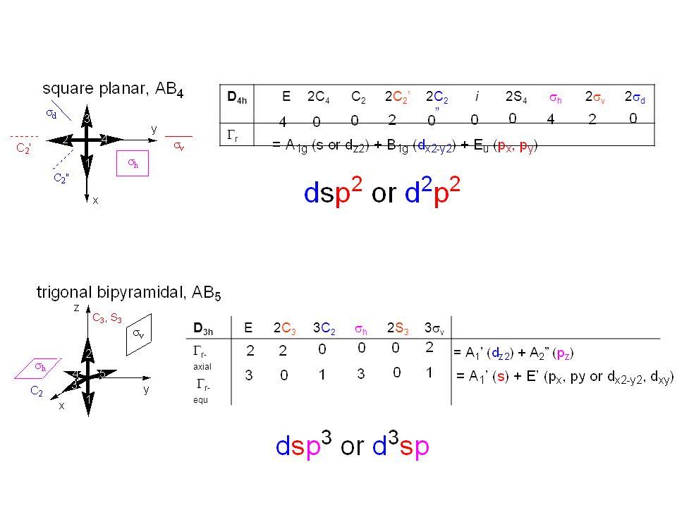 TdTd E8 C 3 3 C 2 6 S 4 6  d A1A1 11111x 2 + y 2 + z 2 A2A2 111 E2 200(2z 2 - x 2 - y 2, x 2 - y 2 ) T1T1 301 (R x, R y, R z ) T2T2 30 1(x, y, z)(xy,