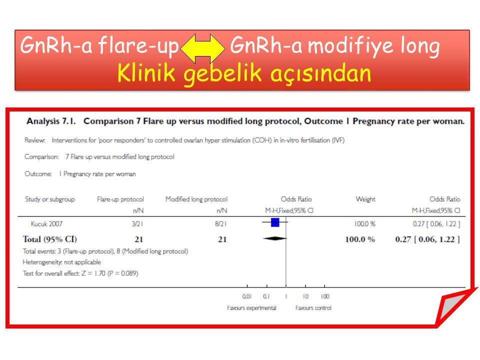 GnRh-a flare-up GnRh-a modifiye long Klinik gebelik açısından GnRh-a flare-up GnRh-a modifiye long Klinik gebelik açısından