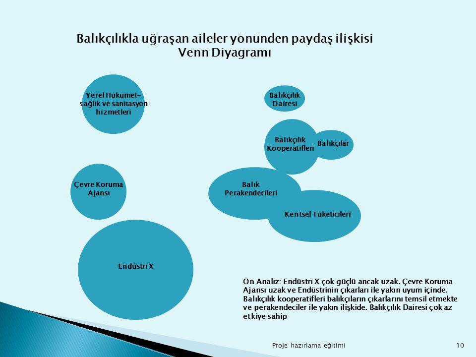 10 Balıkçılıkla uğraşan aileler yönünden paydaş ilişkisi Venn Diyagramı Yerel Hükümet- sağlık ve sanitasyon hizmetleri Çevre Koruma Ajansı Endüstri X