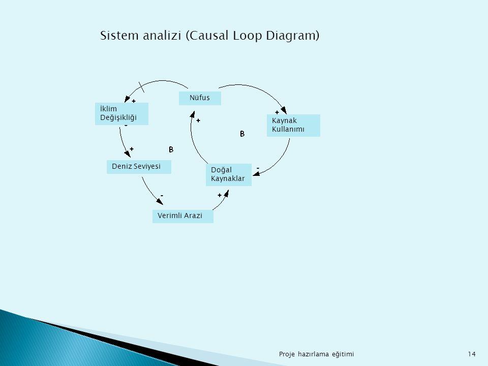 Proje hazırlama eğitimi14 Sistem analizi (Causal Loop Diagram) İklim Değişikliği Nüfus Kaynak Kullanımı Doğal Kaynaklar Deniz Seviyesi Verimli Arazi