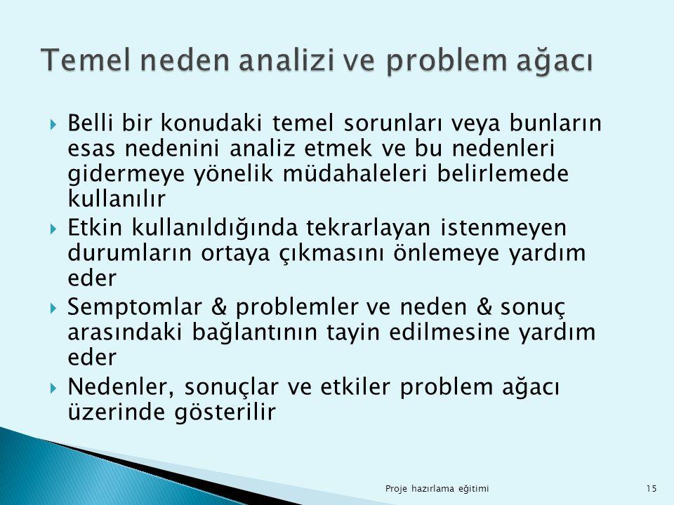  Belli bir konudaki temel sorunları veya bunların esas nedenini analiz etmek ve bu nedenleri gidermeye yönelik müdahaleleri belirlemede kullanılır 