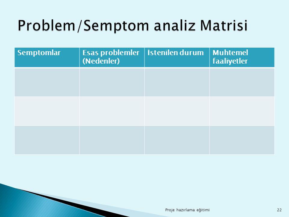 Proje hazırlama eğitimi22 SemptomlarEsas problemler (Nedenler) İstenilen durumMuhtemel faaliyetler