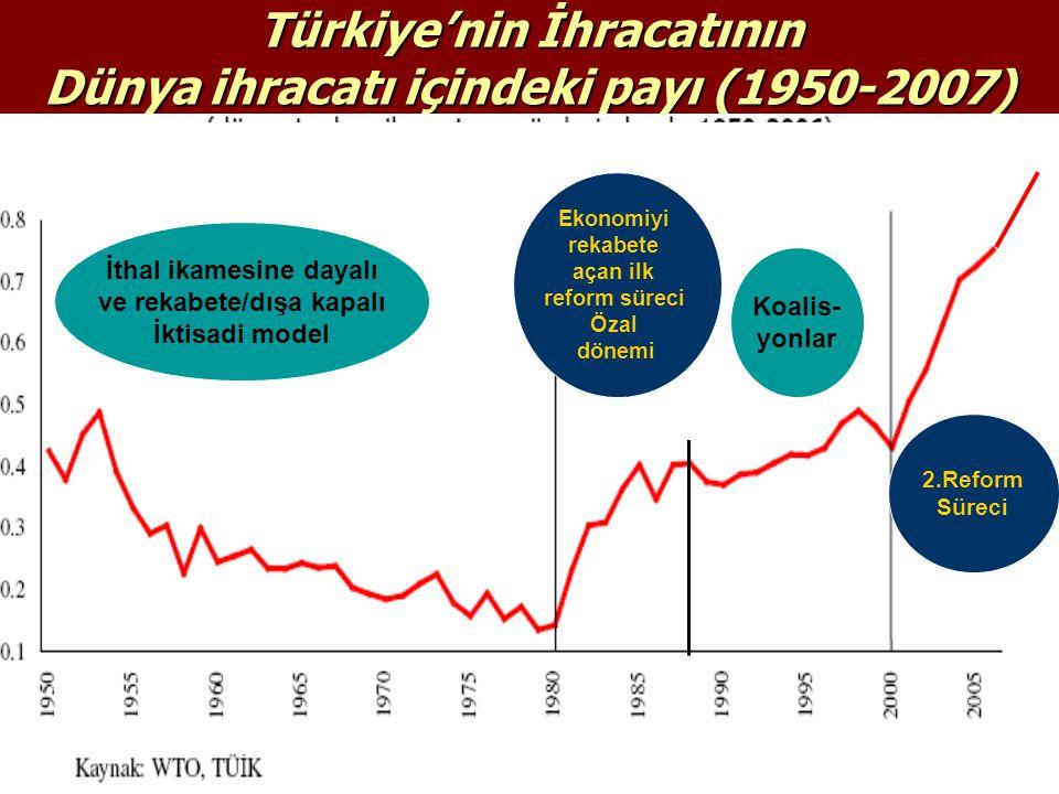 Türkiye'nin İhracatının Dünya ihracatı içindeki payı (1950-2007) Ekonomiyi rekabete açan ilk reform süreci Özal dönemi Koalis- yonlar 2.Reform Süreci İthal ikamesine dayalı ve rekabete/dışa kapalı İktisadi model