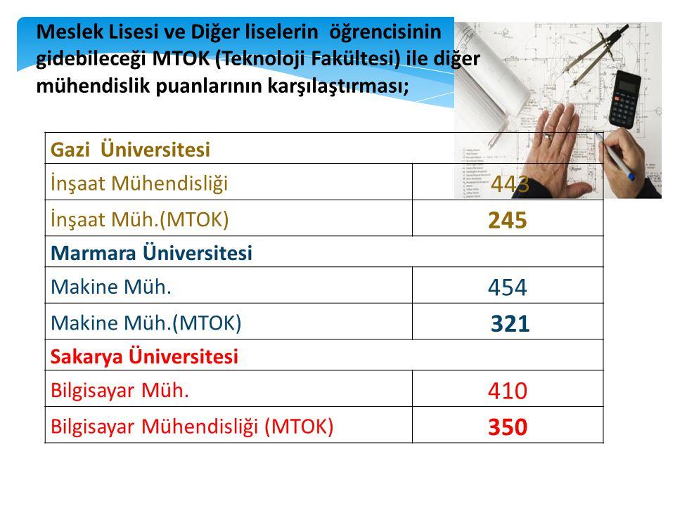 Gazi Üniversitesi İnşaat Mühendisliği 443 İnşaat Müh.(MTOK) 245 Marmara Üniversitesi Makine Müh. 454 Makine Müh.(MTOK) 321 Sakarya Üniversitesi Bilgis