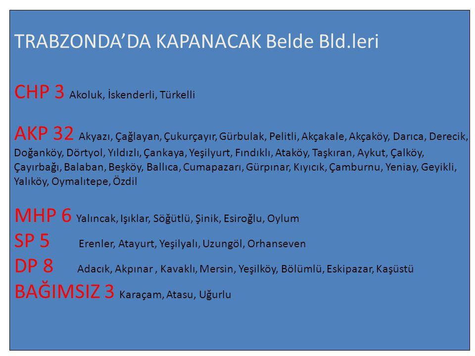 TRABZONDA'DA KAPANACAK Belde Bld.leri CHP 3 Akoluk, İskenderli, Türkelli AKP 32 Akyazı, Çağlayan, Çukurçayır, Gürbulak, Pelitli, Akçakale, Akçaköy, Darıca, Derecik, Doğanköy, Dörtyol, Yıldızlı, Çankaya, Yeşilyurt, Fındıklı, Ataköy, Taşkıran, Aykut, Çalköy, Çayırbağı, Balaban, Beşköy, Ballıca, Cumapazarı, Gürpınar, Kıyıcık, Çamburnu, Yeniay, Geyikli, Yalıköy, Oymalıtepe, Özdil MHP 6 Yalıncak, Işıklar, Söğütlü, Şinik, Esiroğlu, Oylum SP 5 Erenler, Atayurt, Yeşilyalı, Uzungöl, Orhanseven DP 8 Adacık, Akpınar, Kavaklı, Mersin, Yeşilköy, Bölümlü, Eskipazar, Kaşüstü BAĞIMSIZ 3 Karaçam, Atasu, Uğurlu