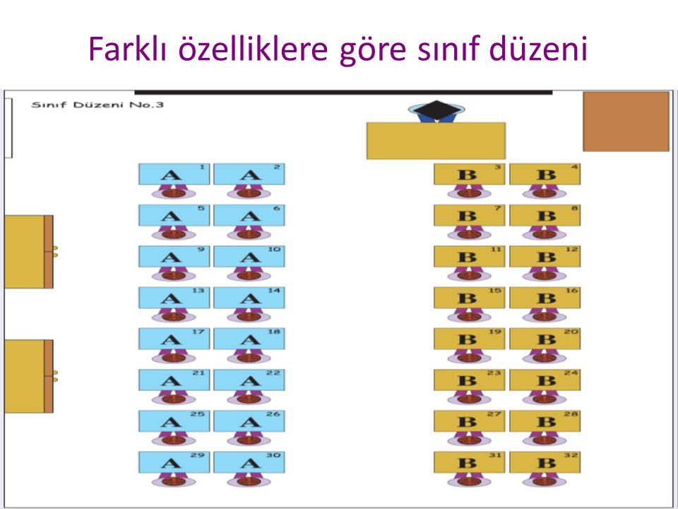 Celal KOÇ26 Farklı özelliklere göre sınıf düzeni