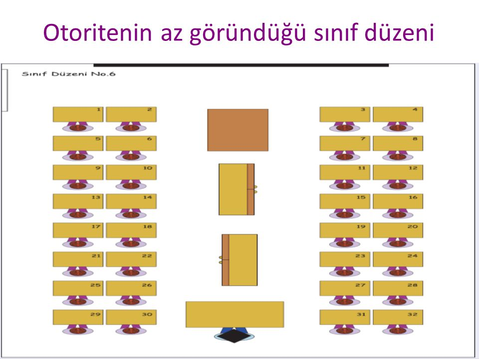 Celal KOÇ29 Otoritenin az göründüğü sınıf düzeni