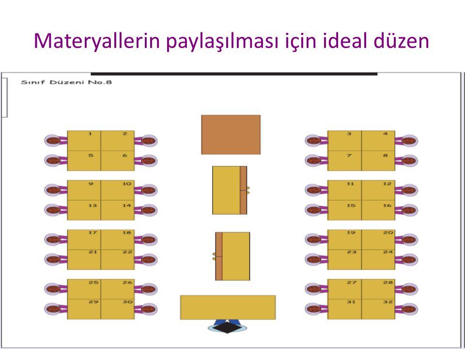 Celal KOÇ31 Materyallerin paylaşılması için ideal düzen