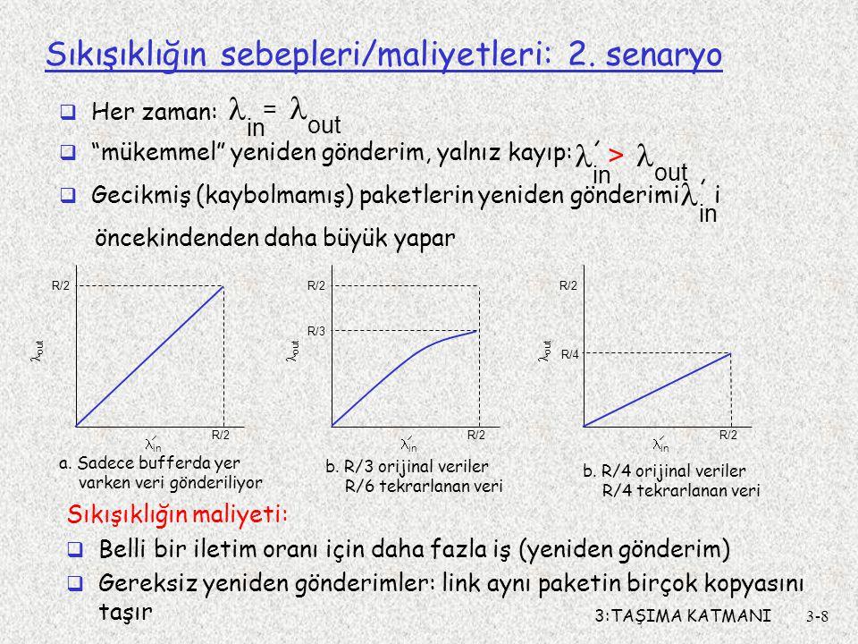 3:TAŞIMA KATMANI3-9 Sıkışıklığın sebepleri/maliyetleri: 3.