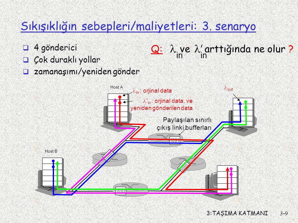 3:TAŞIMA KATMANI3-10 Sıkışıklığın sebepleri/maliyetleri: 3.