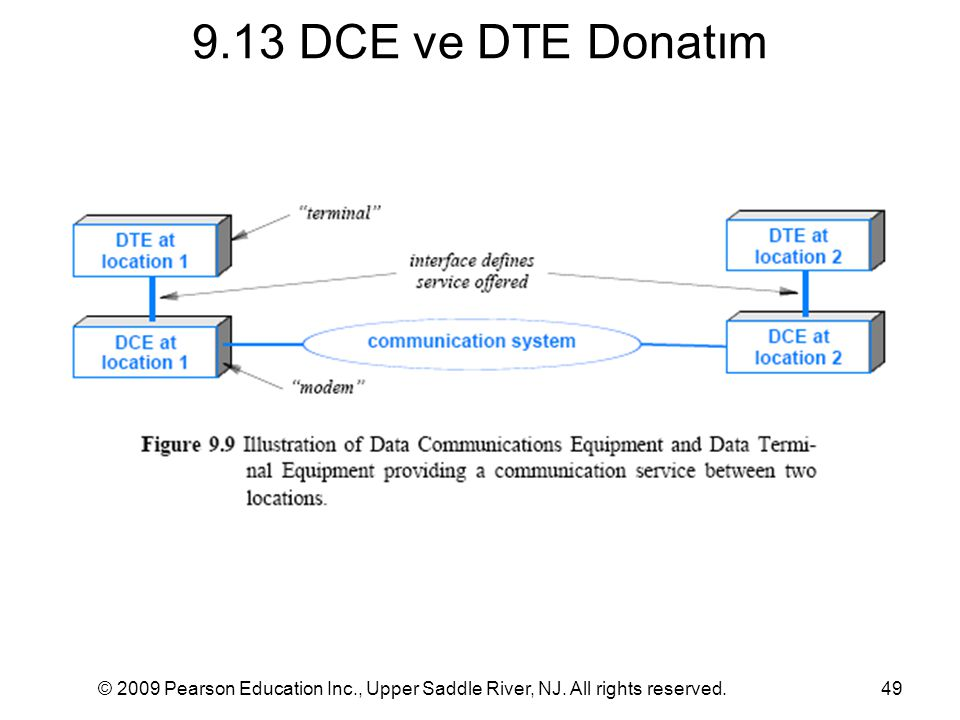 9.13 DCE ve DTE Donatım © 2009 Pearson Education Inc., Upper Saddle River, NJ.