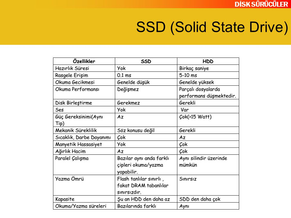 DİSK SÜRÜCÜLER SSD (Solid State Drive)