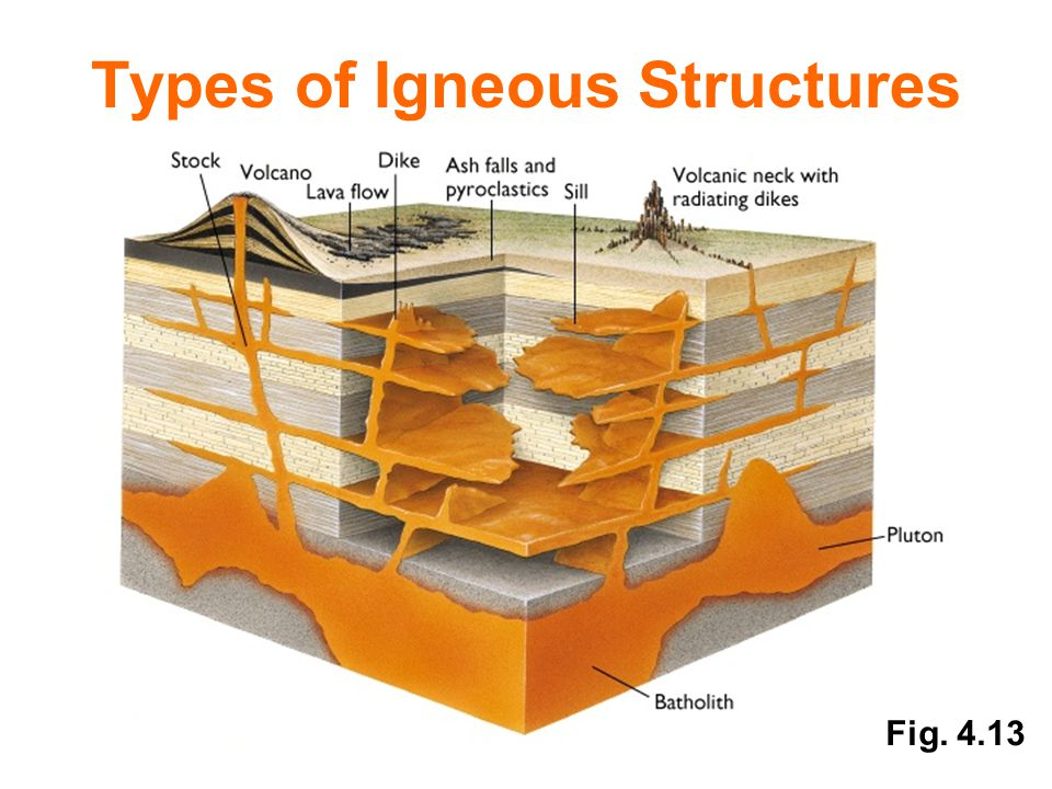 Fig. 4.13 Types of Igneous Structures