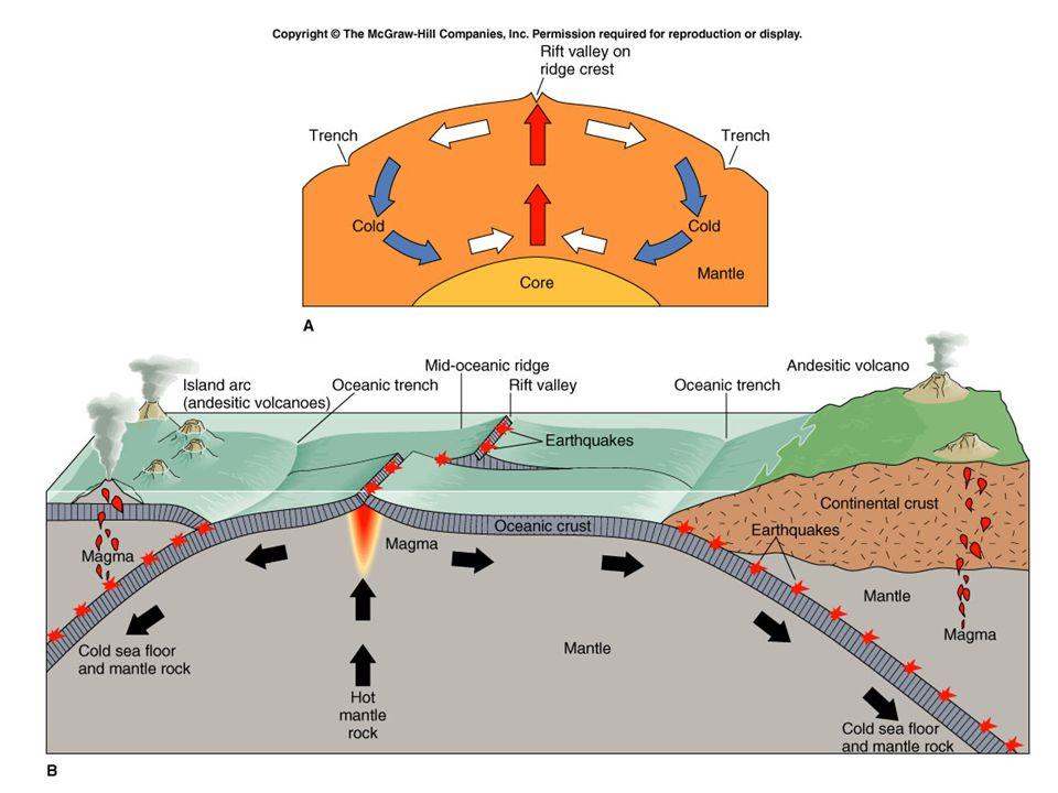 Plaka Tektoniği ve Magmatizma 1.Okyanus Ortası Sırtlar 2.