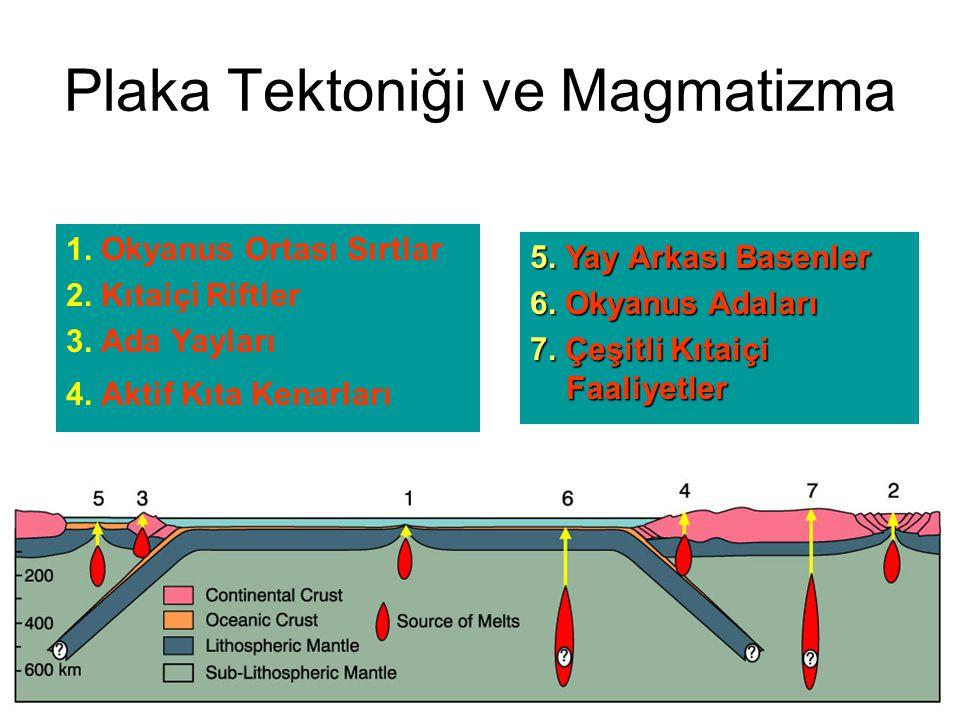Plaka Tektoniği ve Magmatizma 1. Okyanus Ortası Sırtlar 2. Kıtaiçi Riftler 3. Ada Yayları 4. Aktif Kıta Kenarları 5. Yay Arkası Basenler 6. Okyanus Ad