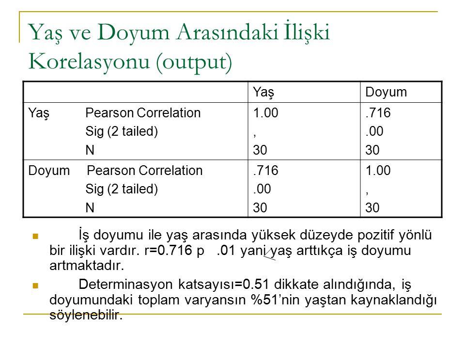 Yaş ve Doyum Arasındaki İlişki Korelasyonu (output) YaşDoyum Yaş Pearson Correlation Sig (2 tailed) N 1.00, 30.716.00 30 Doyum Pearson Correlation Sig (2 tailed) N.716.00 30 1.00, 30 İş doyumu ile yaş arasında yüksek düzeyde pozitif yönlü bir ilişki vardır.