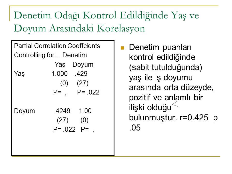 Denetim Odağı Kontrol Edildiğinde Yaş ve Doyum Arasındaki Korelasyon Partial Correlation Coeffcients Controlling for… Denetim Yaş Doyum Yaş 1.000.429 (0) (27) P=, P=.022 Doyum.4249 1.00 (27) (0) P=.022 P=, Denetim puanları kontrol edildiğinde (sabit tutulduğunda) yaş ile iş doyumu arasında orta düzeyde, pozitif ve anlamlı bir ilişki olduğu bulunmuştur.