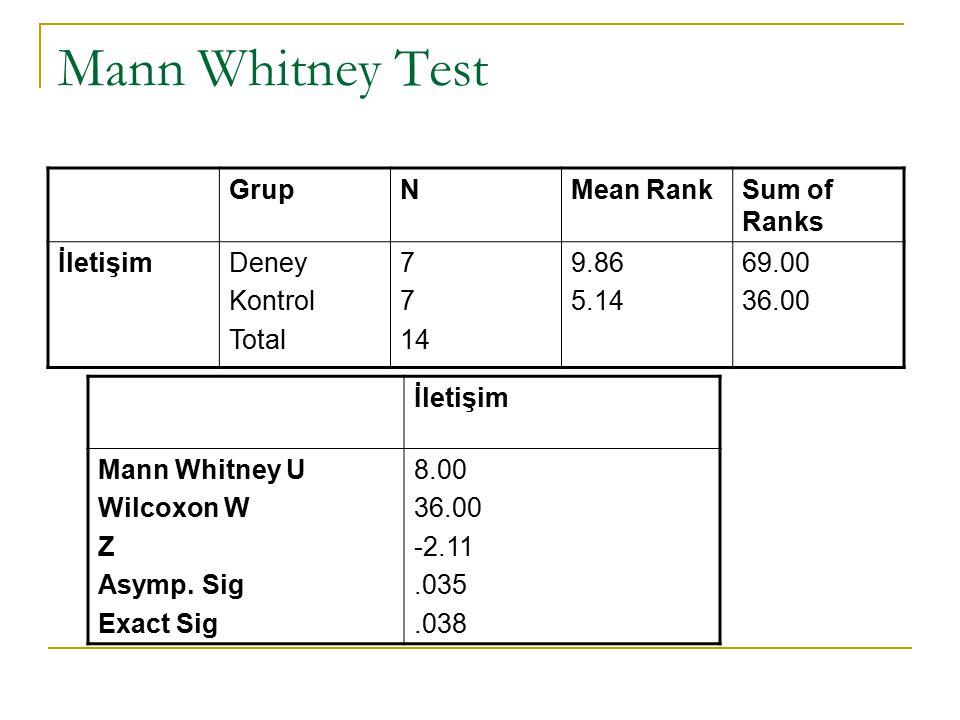 Mann Whitney Test GrupNMean RankSum of Ranks İletişimDeney Kontrol Total 7 14 9.86 5.14 69.00 36.00 İletişim Mann Whitney U Wilcoxon W Z Asymp.