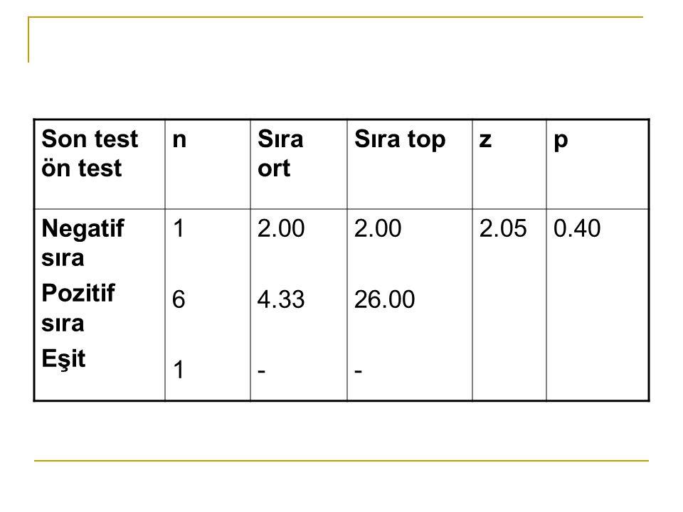 Son test ön test nSıra ort Sıra topzp Negatif sıra Pozitif sıra Eşit 161161 2.00 4.33 - 2.00 26.00 - 2.050.40