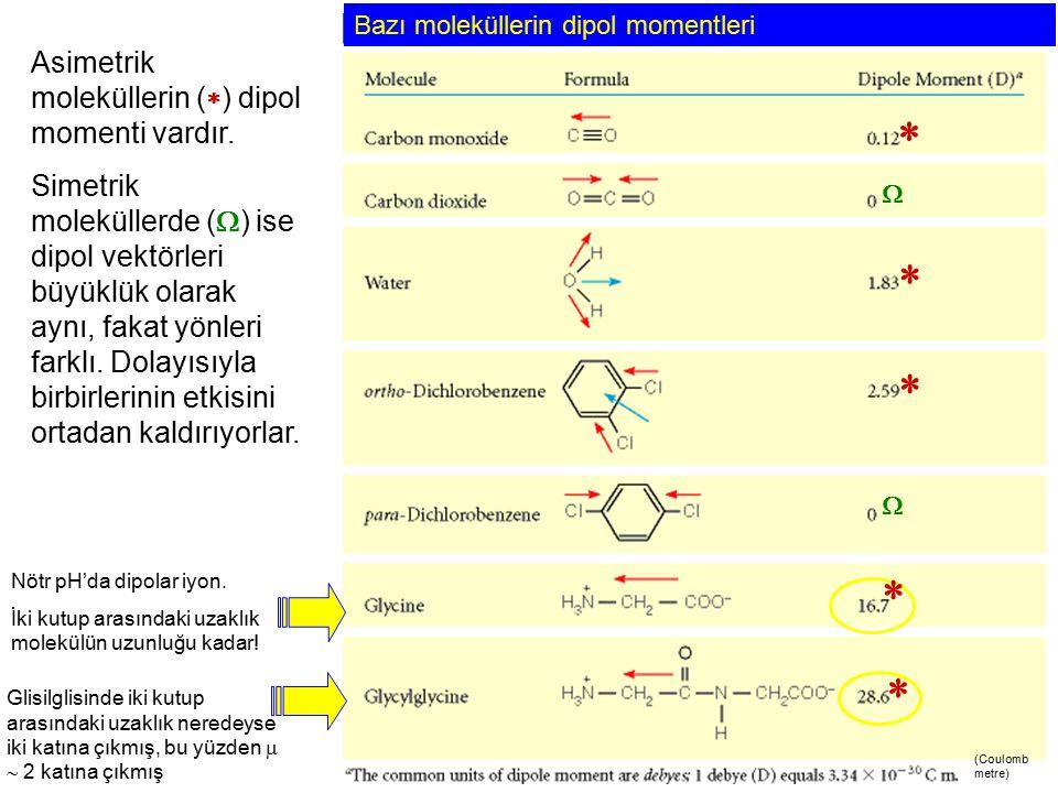 Bazı moleküllerin dipol momentleri Nötr pH'da dipolar iyon. İki kutup arasındaki uzaklık molekülün uzunluğu kadar! Glisilglisinde iki kutup arasındaki