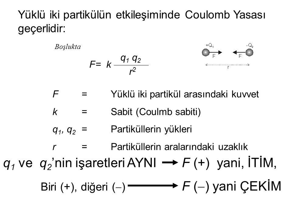 Yüklü iki partikülün etkileşiminde Coulomb Yasası geçerlidir: F= k q 1 q 2 r2r2 Boşlukta F=Yüklü iki partikül arasındaki kuvvet k=Sabit (Coulmb sabiti