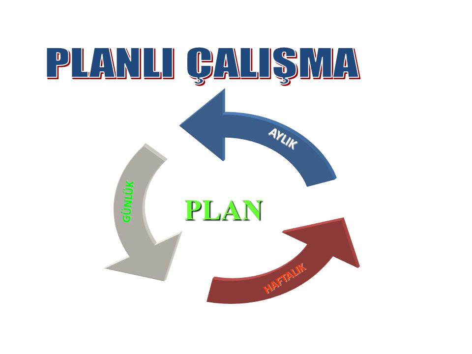 ÖĞRENMENİN ŞARTLARI UYANIKLIK VE DİKKAT MOTİVASYON AKTİF KATILIM DÜZENLİ TEKRAR ETMEK PLANLI VE PROGRAMLI ÇALIŞMAK Planlı Çalışmayı Anlatayım Sana: Pl
