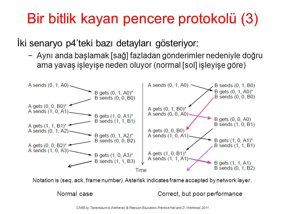 İki senaryo p4'teki bazı detayları gösteriyor: −Aynı anda başlamak [sağ] fazladan gönderimler nedeniyle doğru ama yavaş işleyişe neden oluyor (normal [sol] işleyişe göre) Time Normal caseCorrect, but poor performance Bir bitlik kayan pencere protokolü (3) CN5E by Tanenbaum & Wetherall, © Pearson Education-Prentice Hall and D.