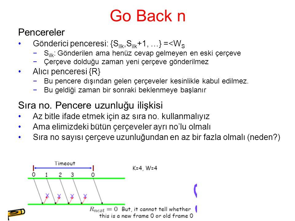Go Back n Pencereler Gönderici penceresi: {S ilk,S ilk +1, …} =<W S −S ilk : Gönderilen ama henüz cevap gelmeyen en eski çerçeve −Çerçeve dolduğu zaman yeni çerçeve gönderilmez Alıcı penceresi {R} −Bu pencere dışından gelen çerçeveler kesinlikle kabul edilmez.